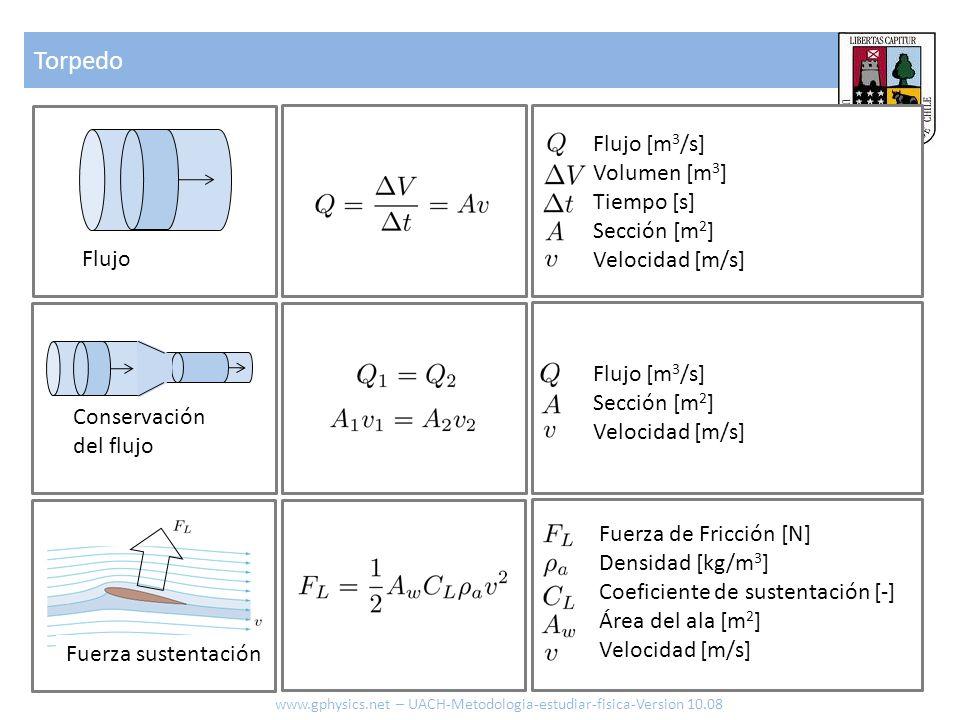 Torpedo Flujo [m3/s] Volumen [m3] Tiempo [s] Sección [m2]